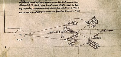 Bacon's diagram of light being refracted by a spherical container of water Optics from Roger Bacon's De multiplicatone specierum.jpg