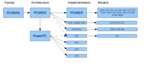 IBM POWER Instruction Set Architecture - POWER Architecture history
