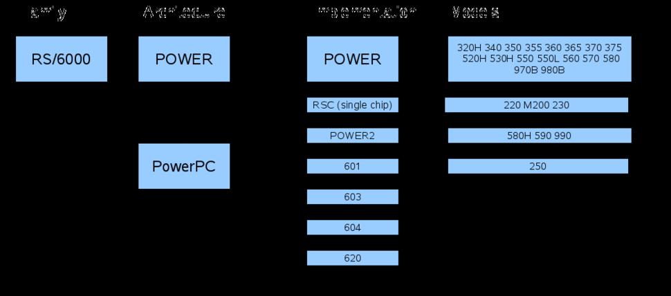 POWERhistoryfamilydiagram