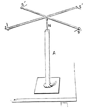 PSM V09 D191 Electricity experiment.jpg