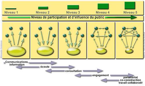 la consultation rfrendaire franaise dissertation