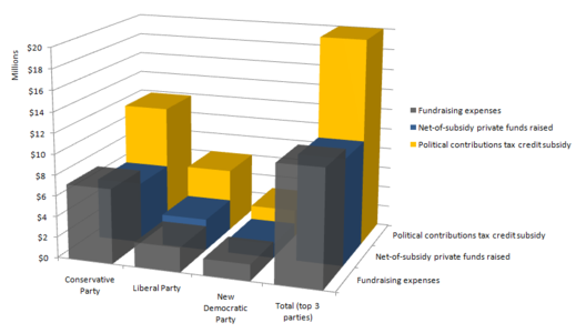 Party-level fundraising costs vs. net private funds raised at top three Canadian federal parties in 2009