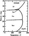 Phase diagram of cesium (1975).png