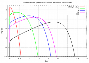 Maxwell–Jüttner distribution -  Maxwell–Jüttner distribution over Lorentz factor (relativistic Maxwellian), for a gas at different temperatures. Speed is represented in terms of the Lorentz factor.