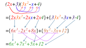 Polynomial expansion - Two expressions can be multiplied by using the commutative law, associative law and distributive law. (To multiply more than 2 expressions, just multiply 2 at a time)
