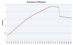 Population of Moldova.PNG