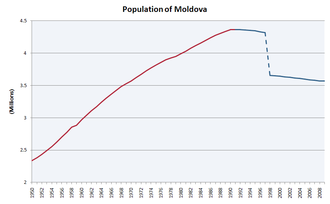 Demographics of Moldova - Population in millions, 1950 – January 2009. (Note: Data after 1997 doesn't include regions under the control of Transnistria).