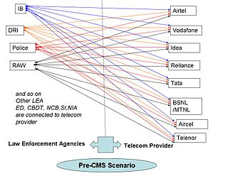 Central Monitoring System - The interconnection between LEA and Telecom Operators prior to CMS
