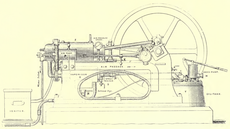 Priestmann Oil Engine - Fig 150 p461 The Steam engine and gas and oil engines John Perry.PNG