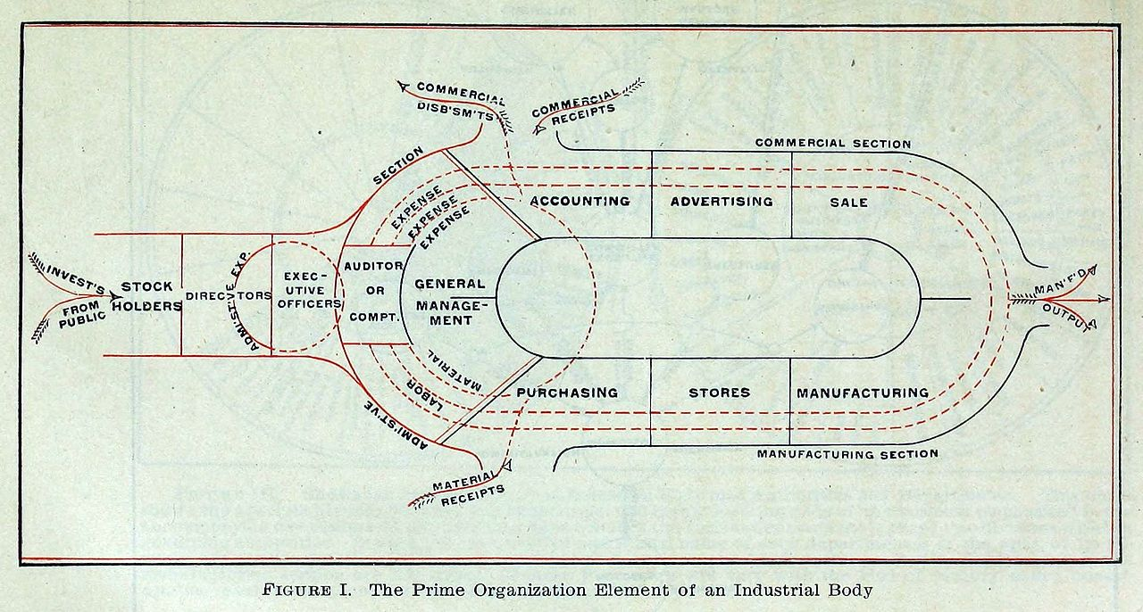Manufacturing Organizational Chart: Prime Organization Elements of an Industrial Body.jpg ,Chart