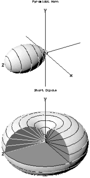 Radiation pattern - Three-dimensional antenna radiation patterns.  The radial distance from the origin in any direction represents the strength of radiation emitted in that direction.  The top shows the directive pattern of a horn antenna, the bottom shows the omnidirectional pattern of a simple vertical antenna.
