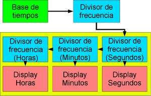 Reloj electrnico  Wikipedia la enciclopedia libre