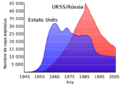 Reserves nuclears EUA i URSS.png