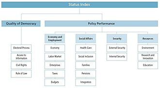 Sustainable Governance Indicators - Construction of the SGI Status Index