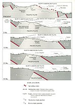 San Andreas Fault Sequential Diagrams.jpg