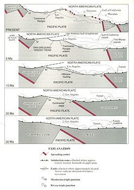 Historical movement of the San Andreas Fault