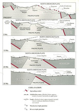 San Andreas Fault - Wikipedia