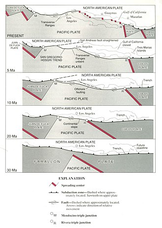 Farallon Plate - Formation of the Juan de Fuca (including Explorer and Gorda) and Cocos plates (including Rivera) and of the San Andreas Fault from the Farallon plate