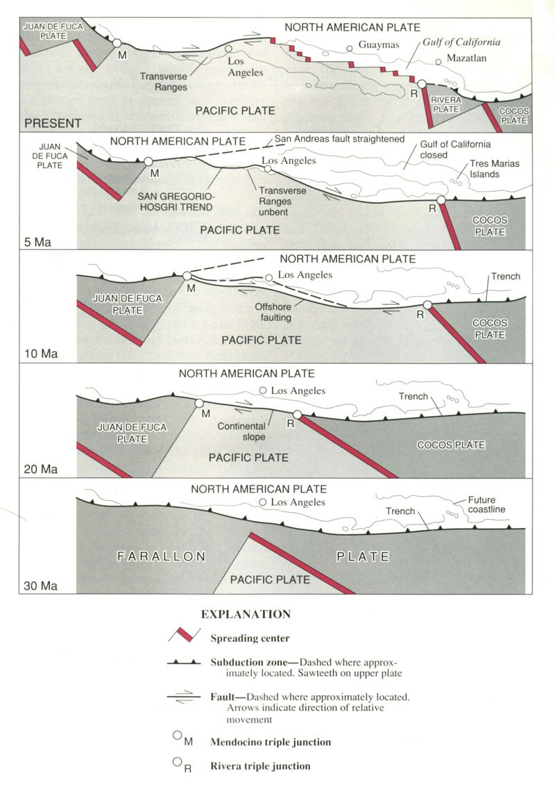 San Andreas Fault Sequential Diagrams