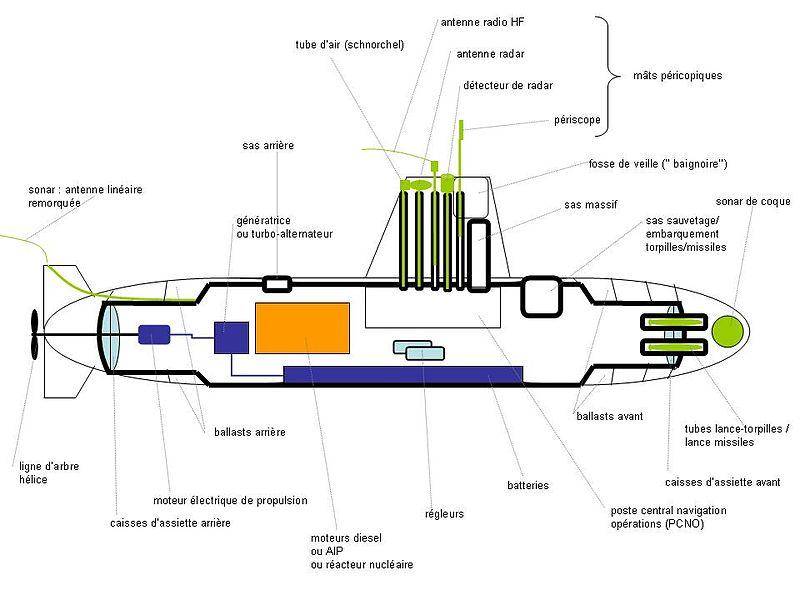 كيف تعمل الغواصة 800px-Schema_sous-marin2