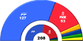 Senate composition (2000).png