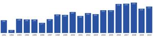 Sermiligaaq - Image: Sermiligaaq population dynamics