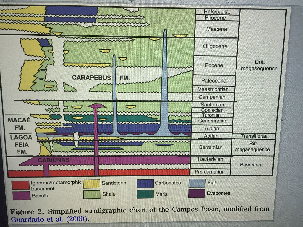Apple Organizational Chart: Simplified stratigraphic chart of the Campos Basin.jpg ,Chart