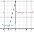 Slope of graph with a unit increase in x.png