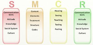 Effective verbal communication skills – powteach.com