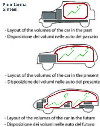 Pininfarina Sintesi - Pininfarina Sintesi - Study of the layout of the volumes
