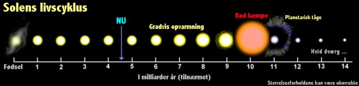 Solens livscyklus.