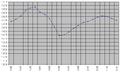 Tórshavn Demography (1985-2007).png