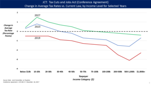 Tax Cuts and Jobs Act of 2017 - Image: TCJA Tax rate changes by year