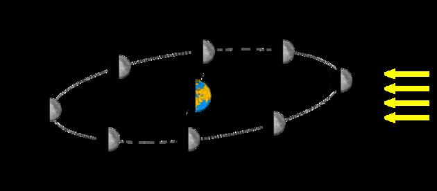 Position de la Lune et phase lunaire.