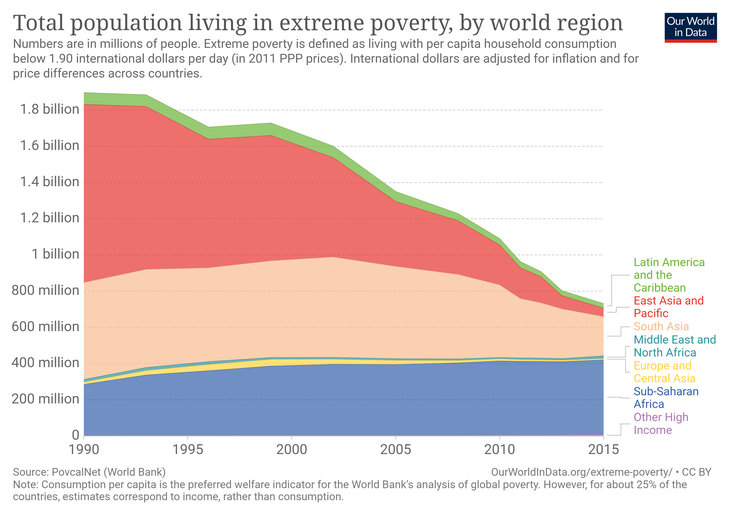 Total-population-living-in-extreme-poverty-by-world-region.png