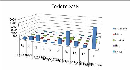 Toxic release table.JPG
