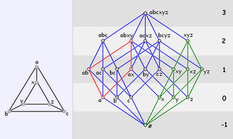 Abstract polytope - The graph (left) and Hasse Diagram of a triangular prism, showing a 1-section (red), and a 2-section (green).