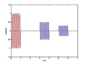 Pulse compression - If the targets are separated enough...