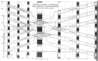 """Green wave - Typical Signal Schedule and Traffic Flow Diagram, North-South across Market (1929) From Signal Timing Schedule for Traffic Control Plan, June 15, 1929. Attempted """"green wave"""": 8.5mph on Market; 50 vara district: 10.5 mph north-south, 14.5 mph east-west; 100 vara district: 14.5mph north-south, 20.5mph east-west."""