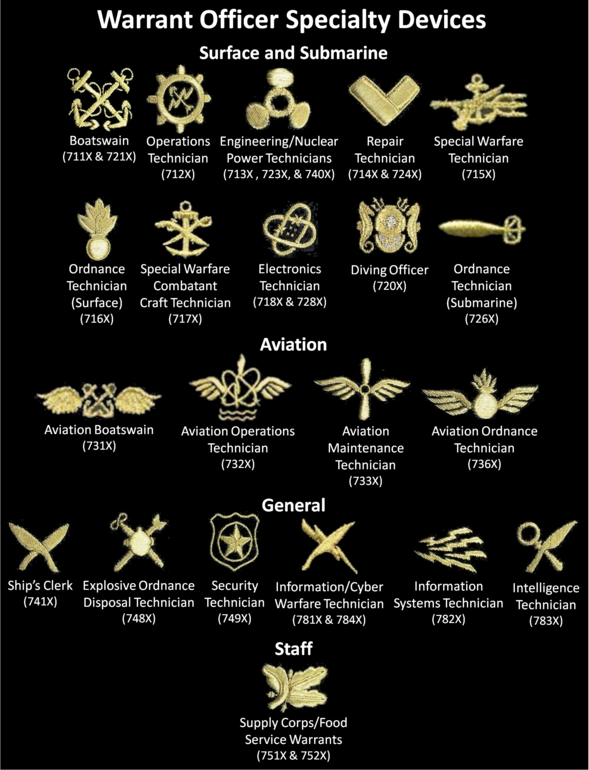 U.S. Navy warrant officer designators (a.k.a. specialty) insignia and codes