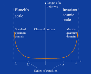 Scale relativity - Fig. 1. Variation of the fractal dimension of space-time geodesics (trajectories), according to the resolution, in the framework of special scale relativity. The scale symmetry is broken in two transitioning scales λ and Λ (non-absolute), which divide the scale space in three domains: (1) a classical domain, intermediary, where space-time doesn't depend on resolutions because the laws of movement dominate over scale laws; and two asymptotical domains towards (2) very small and (3) very large scales where scale laws dominate over the laws of movement, which makes explicit the fractal structure of space-time.
