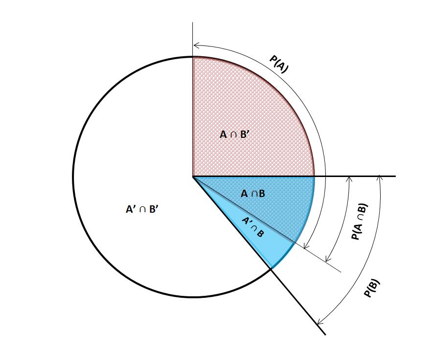 Venn Pie Chart describing Bayes%27 law