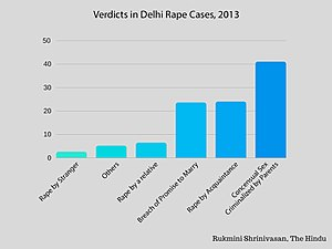 Rape in India - Image: Verdicts in Delhi Rape Cases, 2013