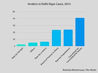 Rape in India - Verdicts in Delhi Rape Cases, 2013