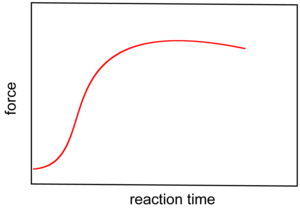 "Vulcanization - ""Vulcanization curve"" showing the increase in viscosity of the polymeric material during crosslinking. The steepness of the curve is strongly affected by the nature of the accelerators and other additives."