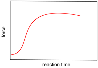 """Vulcanization - """"Vulcanization curve"""" showing the increase in viscosity of the polymeric material during crosslinking. The steepness of the curve is strongly affected by the nature of the accelerators and other additives."""