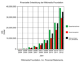 Wikimedia Foundation financial development 2003-2012 de.png