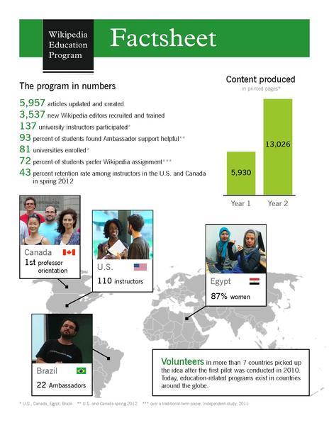 Edit Pdf In Word >> File:Wikipedia Education Program fact sheet.pdf ...