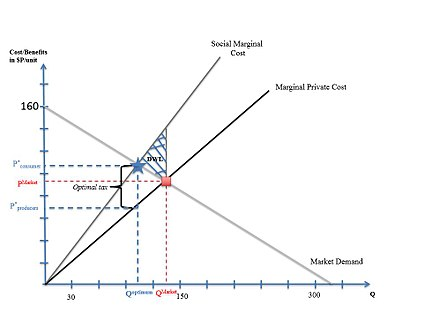 An illustration in which the marginal social costs exceed marginal private costs by the marginal external costs (or marginal damages). This is known as a negative production externality.