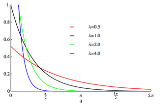 Plot of the wrapped exponential PDF